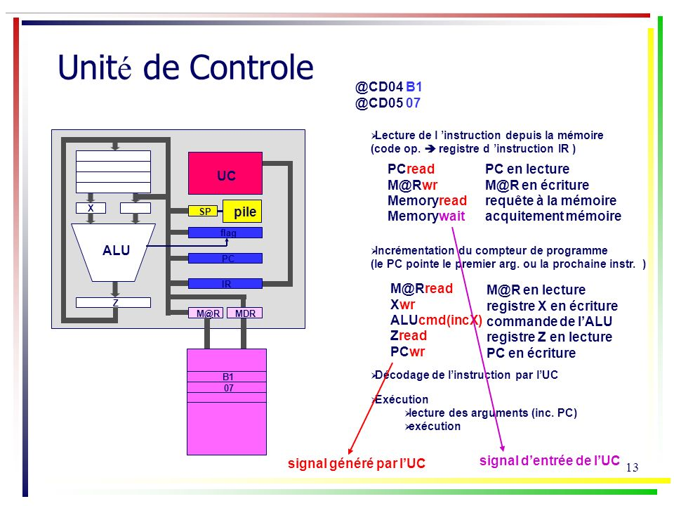 13 Unit é de Controle Lecture de l instruction depuis la mémoire (code op. registre d instruction IR ) Incrémentation du compteur de programme (le PC