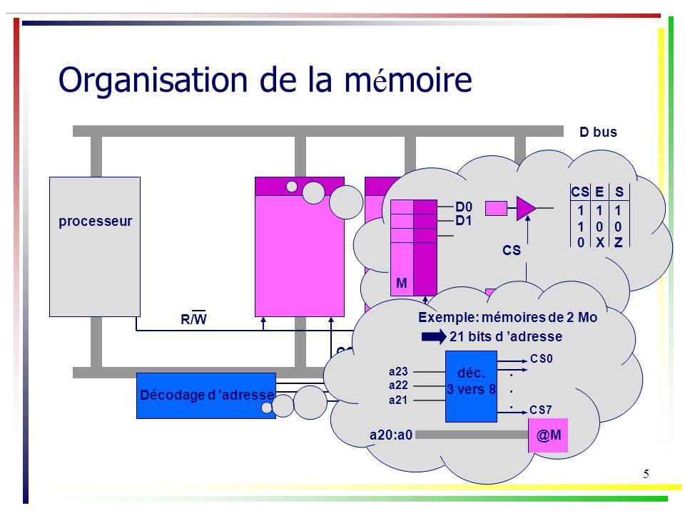6 Entr é es / Sorties Une adresse est attribuée au E/S (comme à une position mémoire) processeur D bus @ bus R/W Décodage d adresse CS mémoire 3-états interface dentrée interface de sortie