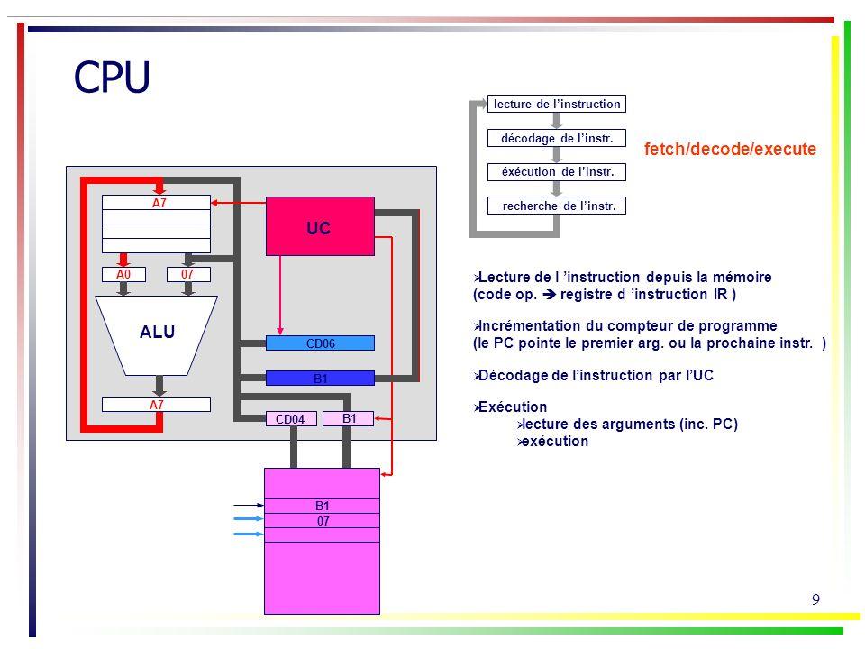 10 CPU PC M@RMDR B1 IR UC 07 ALU A0 Instructions de branchement Branchement inconditionnel Jp @ad1 le PC est chargé avec l adresse ad1 Branchement conditionnel Jz @ad2 Appel à un sous programme Saut absolu Saut relatif Registre de « flag »...