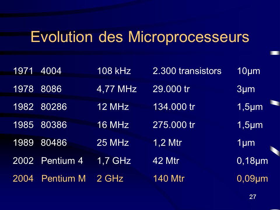 27 Evolution des Microprocesseurs 19714004108 kHz2.300 transistors10µm 197880864,77 MHz29.000 tr3µm 19828028612 MHz134.000 tr1,5µm 19858038616 MHz275.