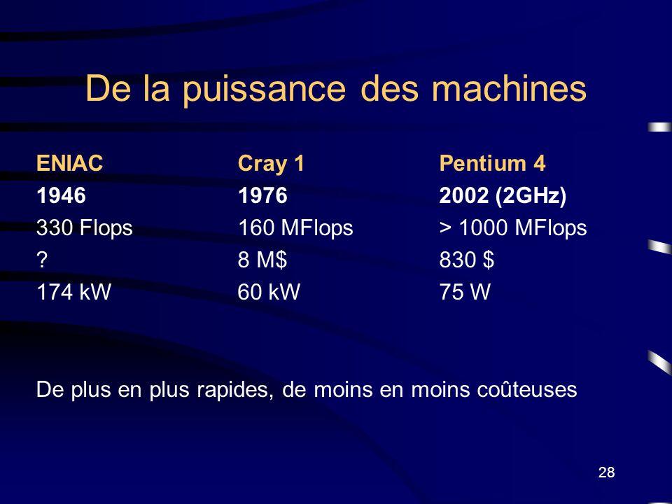 28 De la puissance des machines ENIACCray 1Pentium 4 194619762002 (2GHz) 330 Flops160 MFlops> 1000 MFlops ?8 M$830 $ 174 kW60 kW75 W De plus en plus r