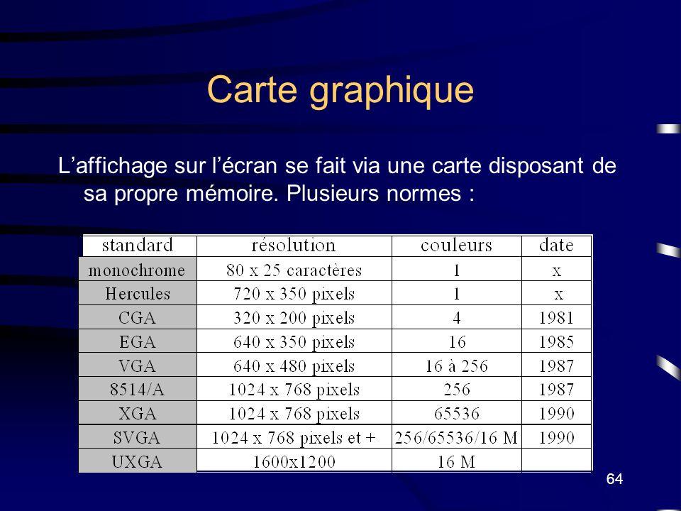 64 Carte graphique Laffichage sur lécran se fait via une carte disposant de sa propre mémoire. Plusieurs normes :