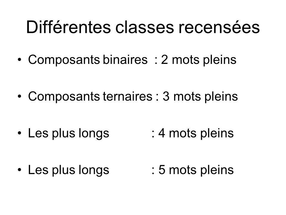 Différentes classes recensées Composants binaires : 2 mots pleins Composants ternaires : 3 mots pleins Les plus longs : 4 mots pleins Les plus longs :