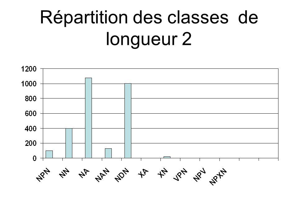 Répartition des classes de longueur 2