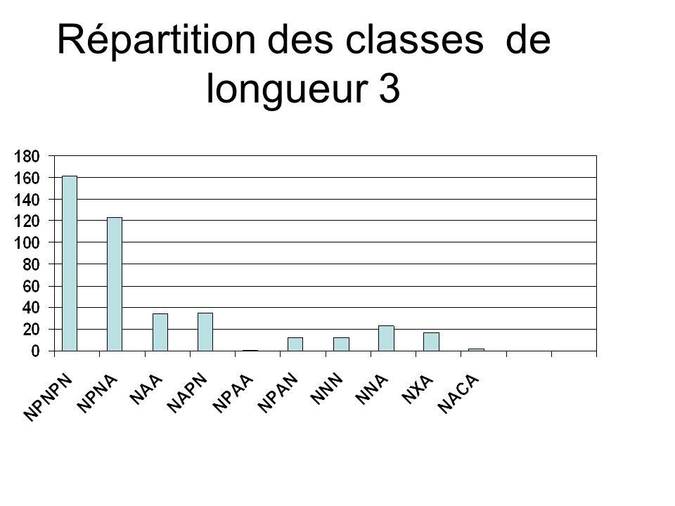 Répartition des classes de longueur 3