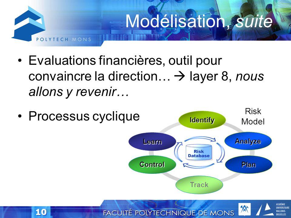 9 Modélisation Identification des menaces –STRIDE Identification des risques. –Connaître son infrastructure –Schéma en arbre des menaces, des cibles,