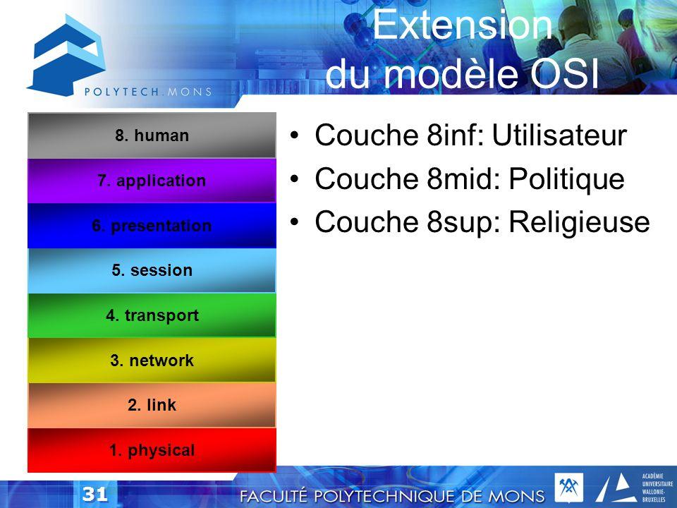 30 Layer 8 Extension du modèle OSI Attaque sur la couche 8 Ingénierie sociale Comment? Exemples Version