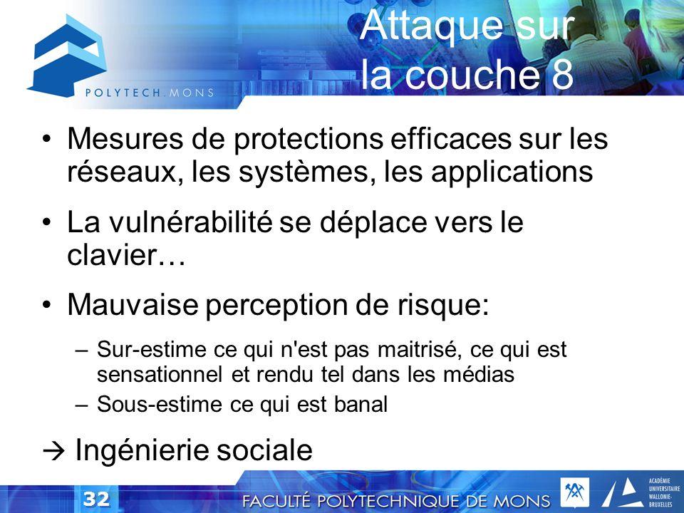 31 Extension du modèle OSI Couche 8inf: Utilisateur Couche 8mid: Politique Couche 8sup: Religieuse 1. physical 2. link 3. network 4. transport 5. sess