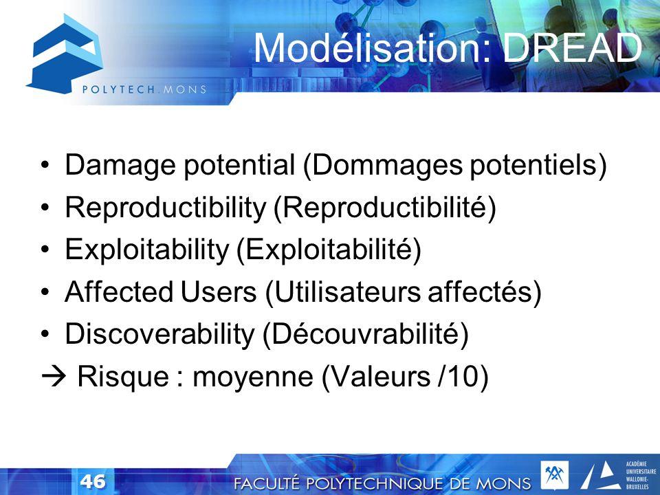 45 Modélisation:Arborescence de menace Obtient le mot de passe dun utilisateur (I) (S) (E) 1.1 Recherche une connexion avec une authentification de ba