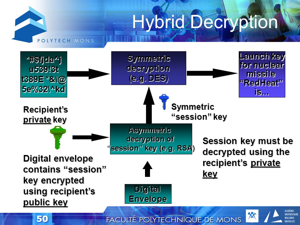49 Hybrid Encryption (Real World) As above, repeated for other recipients or recovery agents Digital Envelope Other recipients or agents public key (i