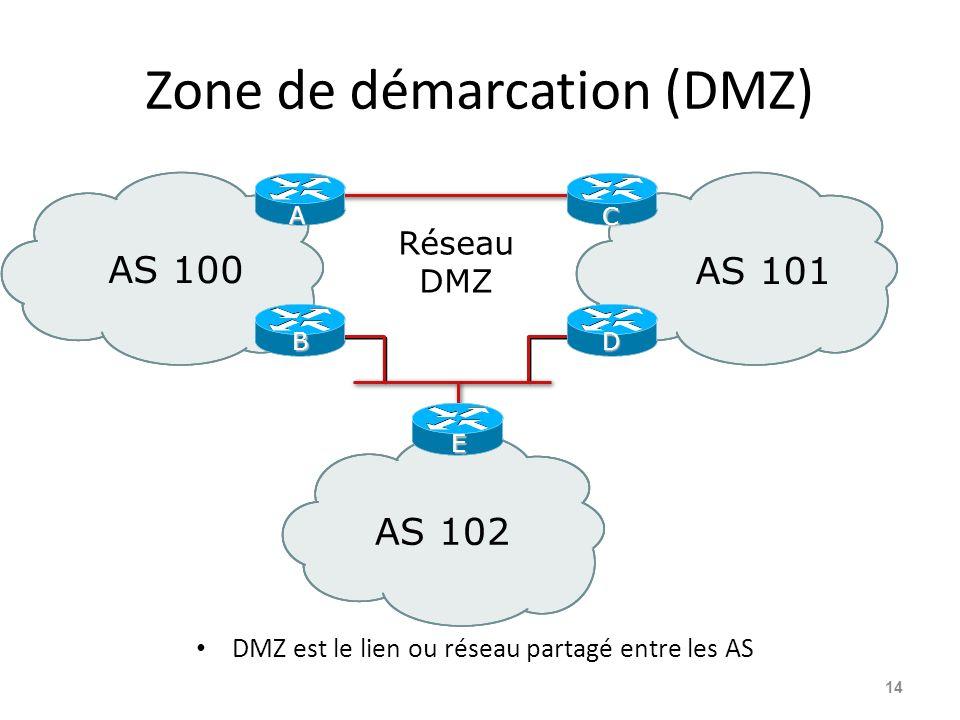 Zone de démarcation (DMZ) DMZ est le lien ou réseau partagé entre les AS 14 AS 100 AS 101 AS 102 Réseau DMZ A B C D E