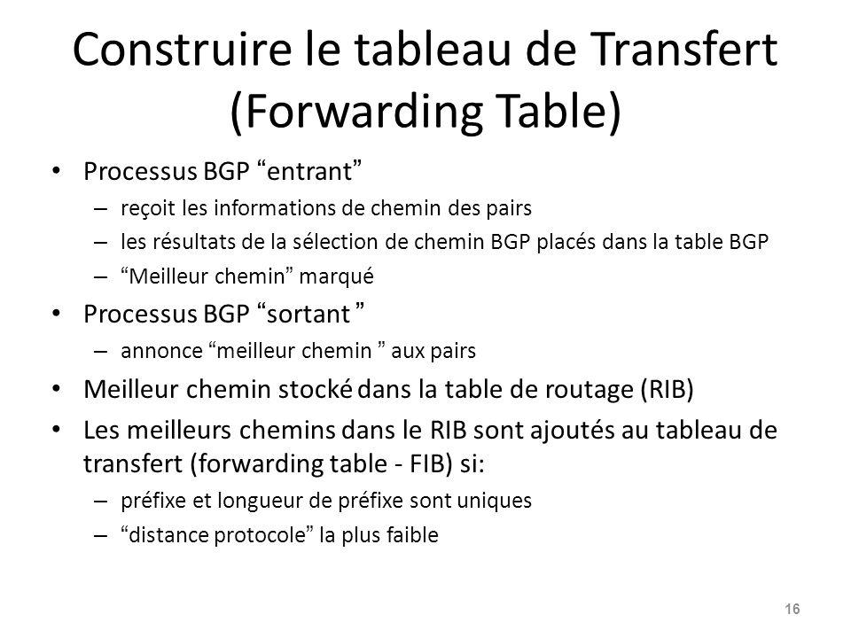 Construire le tableau de Transfert (Forwarding Table) Processus BGP entrant – reçoit les informations de chemin des pairs – les résultats de la sélect