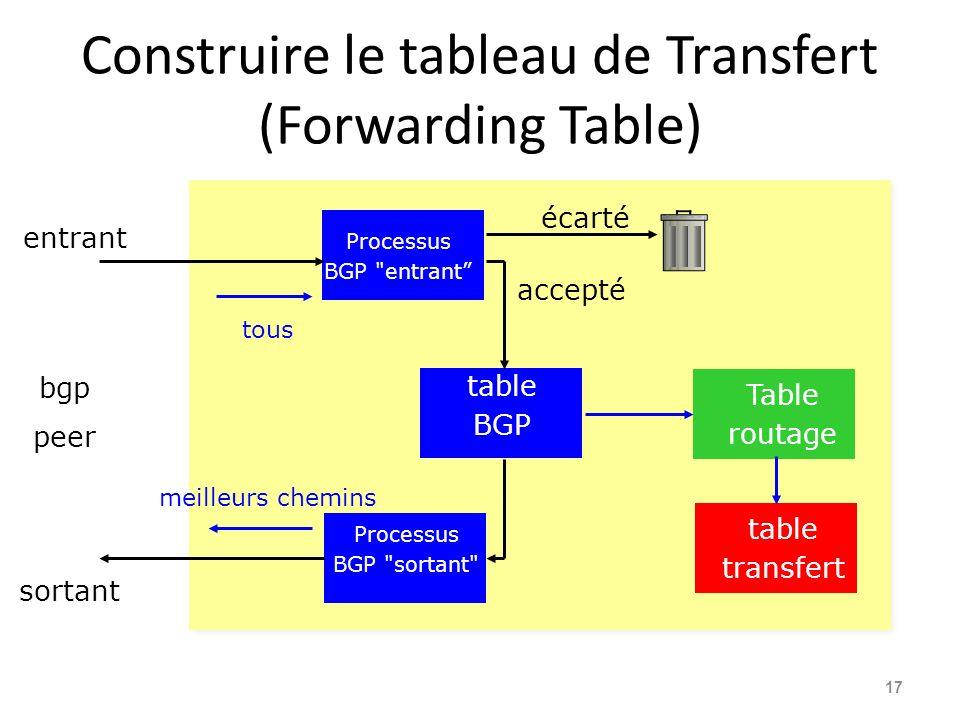 Construire le tableau de Transfert (Forwarding Table) 17 Processus BGP