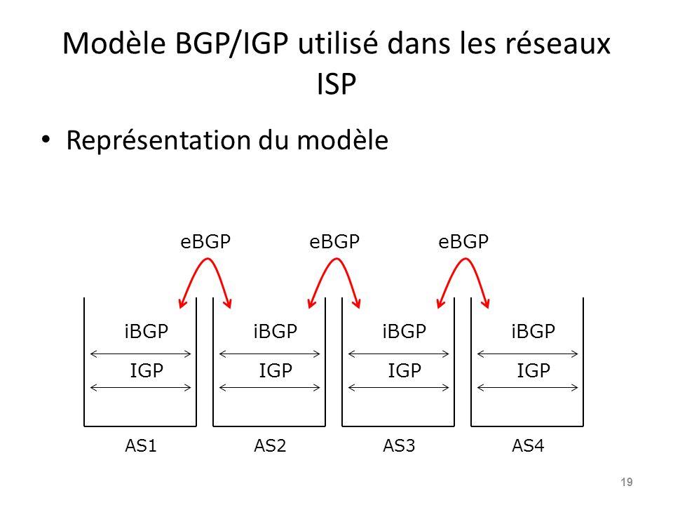 Modèle BGP/IGP utilisé dans les réseaux ISP Représentation du modèle 19 IGP iBGP IGP iBGP IGP iBGP IGP iBGP eBGP AS1AS2AS3AS4