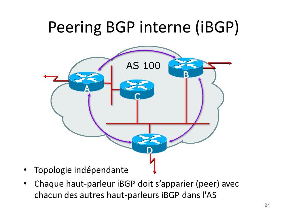 Peering BGP interne (iBGP) Topologie indépendante Chaque haut-parleur iBGP doit sapparier (peer) avec chacun des autres haut-parleurs iBGP dans l'AS 2