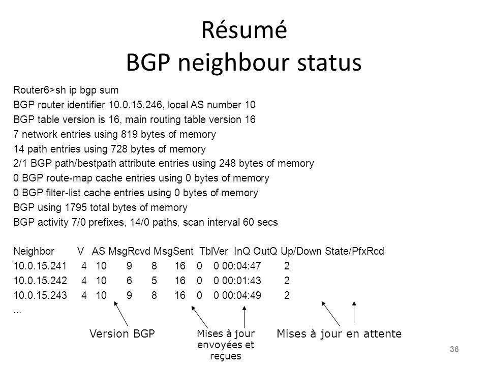 Résumé BGP neighbour status Router6>sh ip bgp sum BGP router identifier 10.0.15.246, local AS number 10 BGP table version is 16, main routing table ve