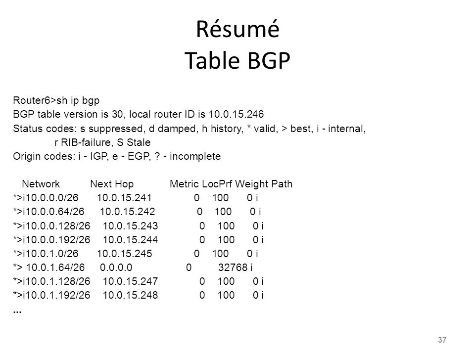 Résumé Table BGP Router6>sh ip bgp BGP table version is 30, local router ID is 10.0.15.246 Status codes: s suppressed, d damped, h history, * valid, >
