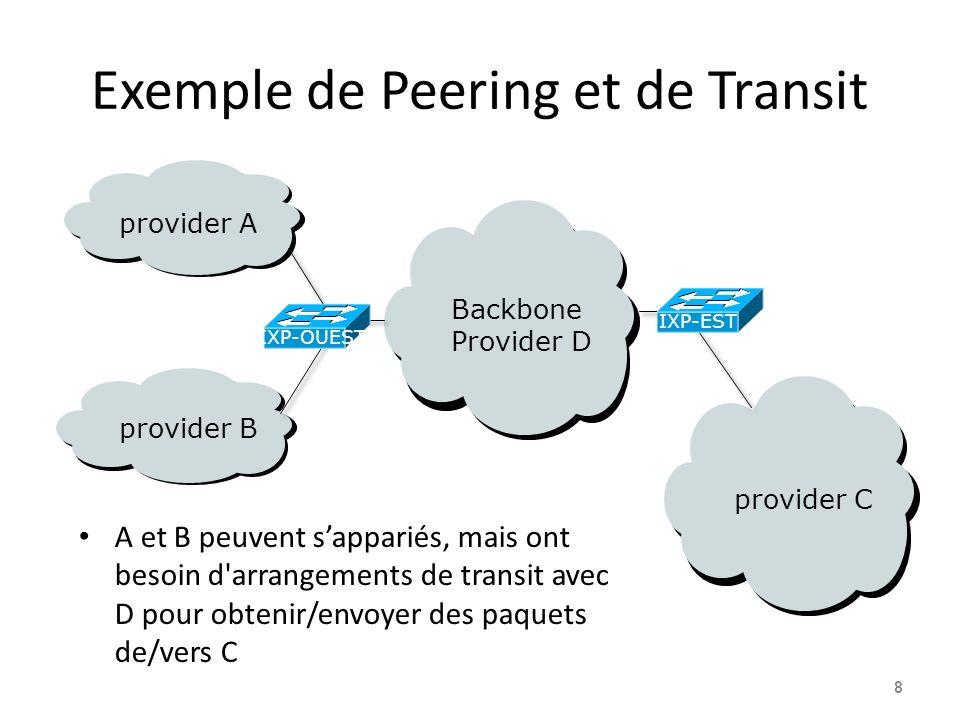 Exemple de Peering et de Transit A et B peuvent sappariés, mais ont besoin d'arrangements de transit avec D pour obtenir/envoyer des paquets de/vers C