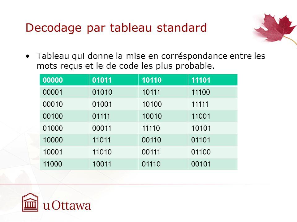 Decodage par tableau standard Tableau qui donne la mise en corréspondance entre les mots reçus et le de code les plus probable.