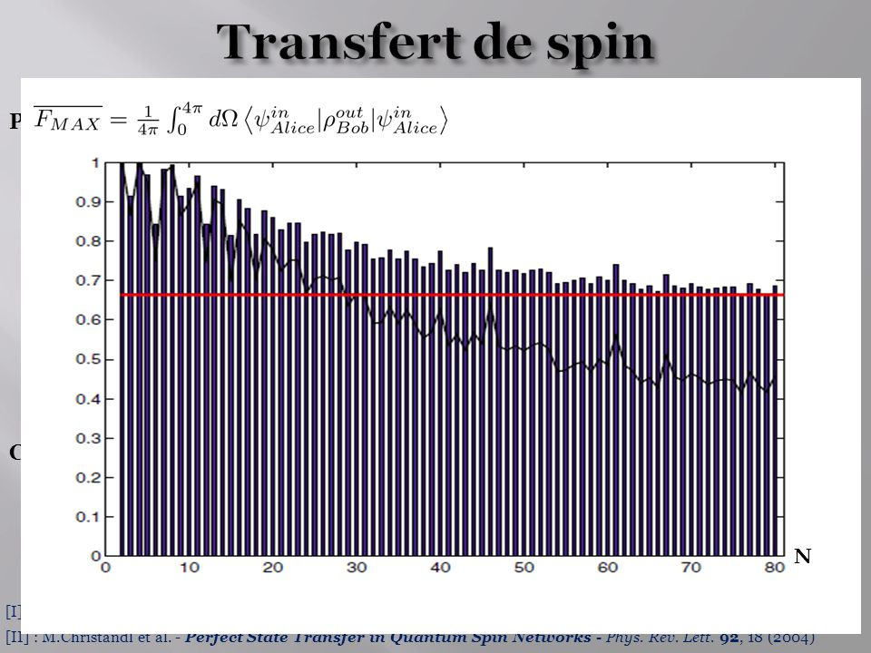 [I] : S.Bose - Quantum Communication through an Unmodulated Spin Chain - Phys.