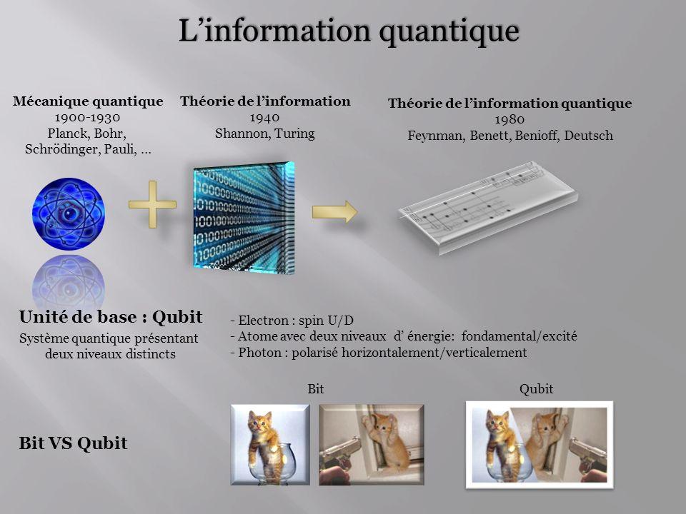 Pour de nombreux problèmes : meilleurs efficacité algorithmes quantiques Factorisation dun nombre (Shor) Problème du sous-groupe caché (Simon) Résolution de systèmes déquations linéaires (Loyd) Accélérations potentiellement exponentielles Quelle est la nature des ressources physiques qui permettent cette accélération .