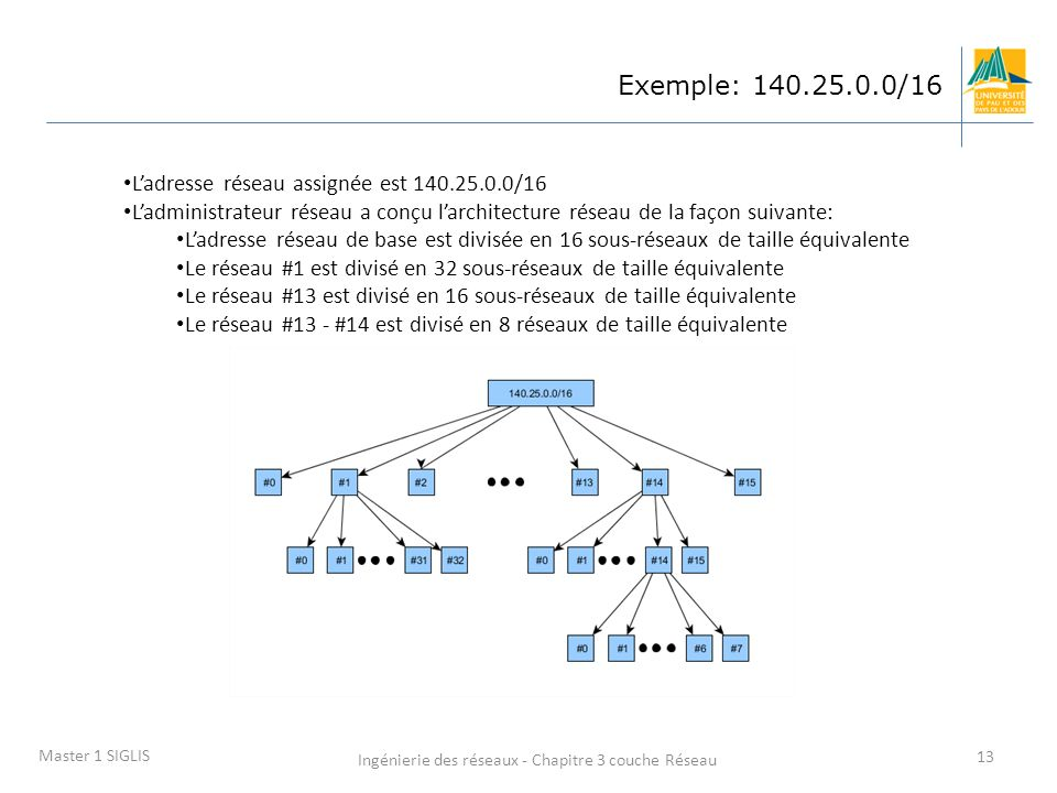 Ingénierie des réseaux - Chapitre 3 couche Réseau 13 Master 1 SIGLIS Exemple: 140.25.0.0/16 Ladresse réseau assignée est 140.25.0.0/16 Ladministrateur