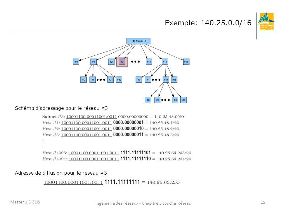 Ingénierie des réseaux - Chapitre 3 couche Réseau 15 Master 1 SIGLIS Exemple: 140.25.0.0/16 Schéma dadressage pour le réseau #3 Adresse de diffusion p