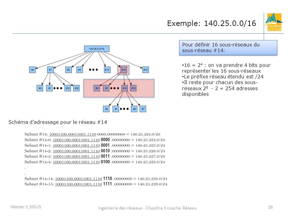 Ingénierie des réseaux - Chapitre 3 couche Réseau 16 Master 1 SIGLIS Exemple: 140.25.0.0/16 16 = 2 4 : on va prendre 4 bits pour représenter les 16 so