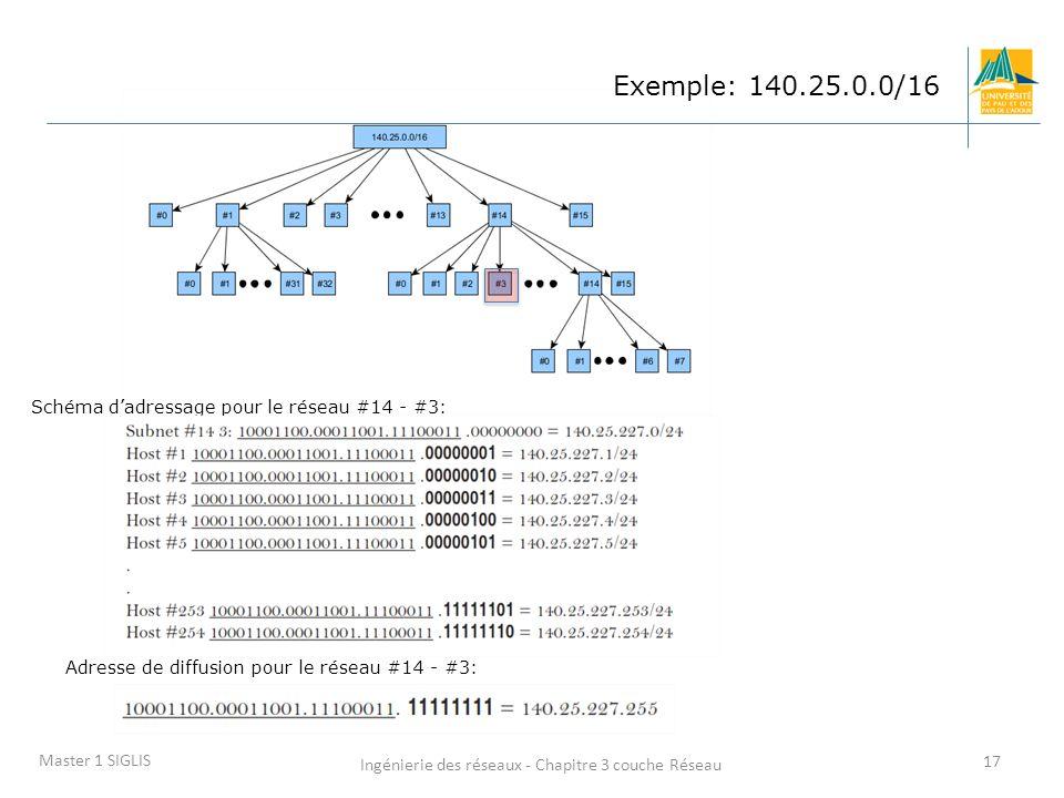 Ingénierie des réseaux - Chapitre 3 couche Réseau 17 Master 1 SIGLIS Schéma dadressage pour le réseau #14 - #3: Exemple: 140.25.0.0/16 Adresse de diff