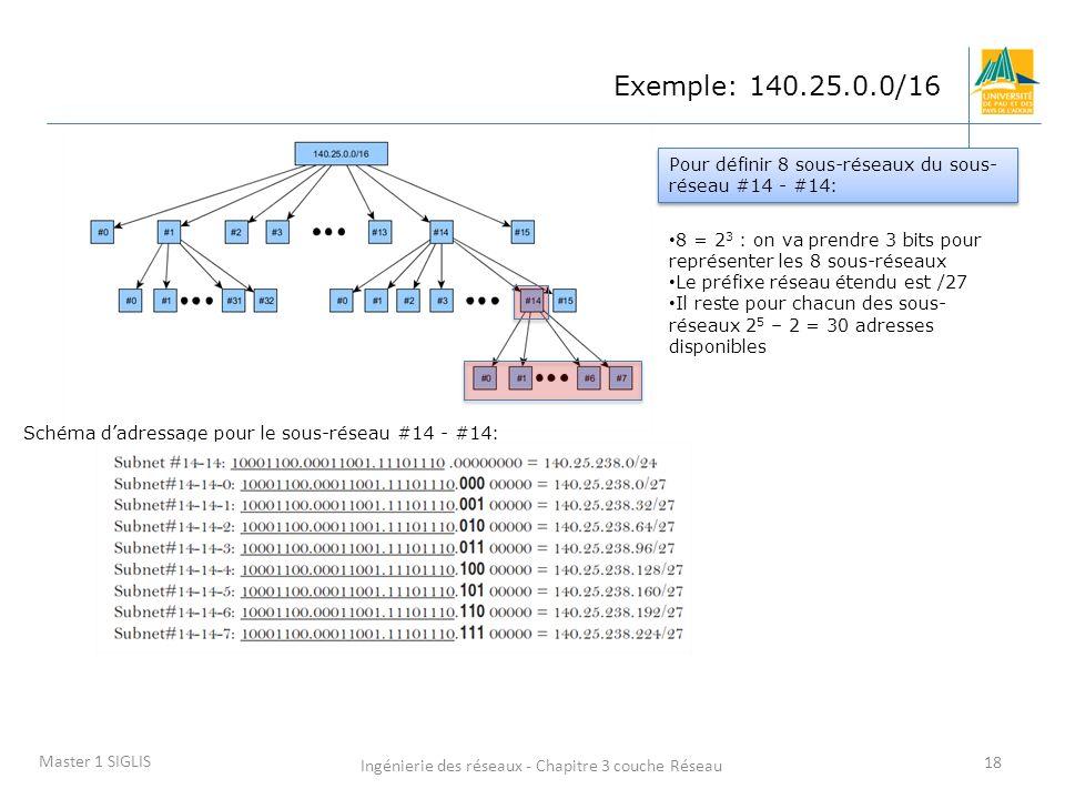 Ingénierie des réseaux - Chapitre 3 couche Réseau 18 Master 1 SIGLIS 8 = 2 3 : on va prendre 3 bits pour représenter les 8 sous-réseaux Le préfixe rés
