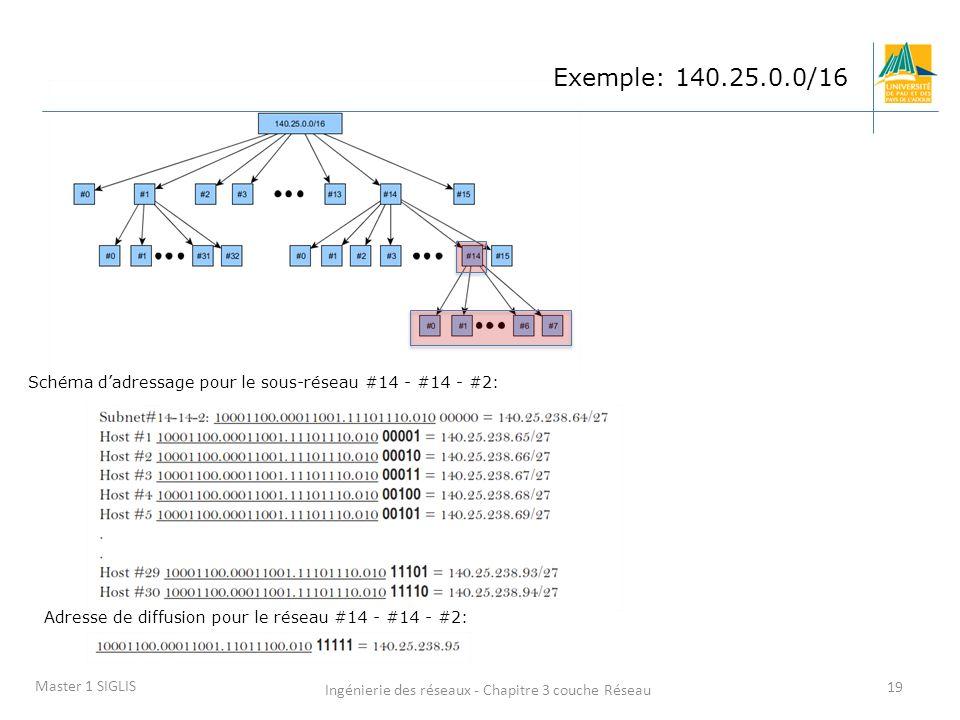 Ingénierie des réseaux - Chapitre 3 couche Réseau 19 Master 1 SIGLIS Exemple: 140.25.0.0/16 Schéma dadressage pour le sous-réseau #14 - #14 - #2: Adre