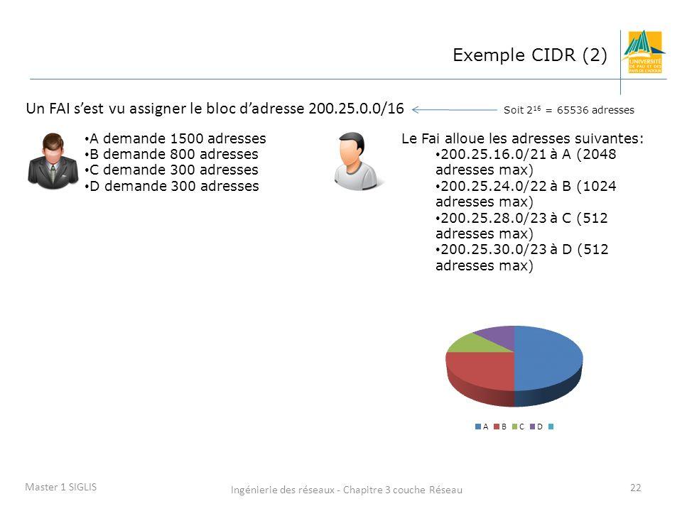 Ingénierie des réseaux - Chapitre 3 couche Réseau 22 Master 1 SIGLIS Exemple CIDR (2) Un FAI sest vu assigner le bloc dadresse 200.25.0.0/16 Soit 2 16