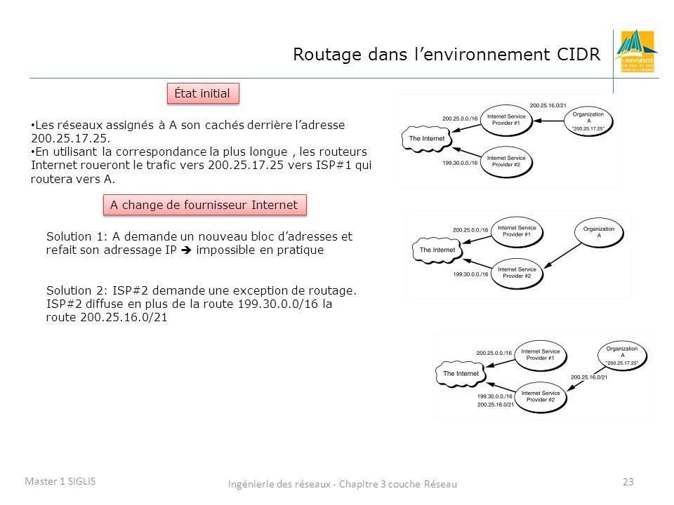Ingénierie des réseaux - Chapitre 3 couche Réseau 23 Master 1 SIGLIS Routage dans lenvironnement CIDR État initial Les réseaux assignés à A son cachés