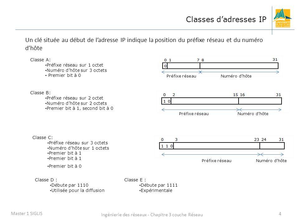 Ingénierie des réseaux - Chapitre 3 couche Réseau 4 Master 1 SIGLIS Classes dadresses IP Classe A: Préfixe réseau sur 1 octet Numéro dhôte sur 3 octet