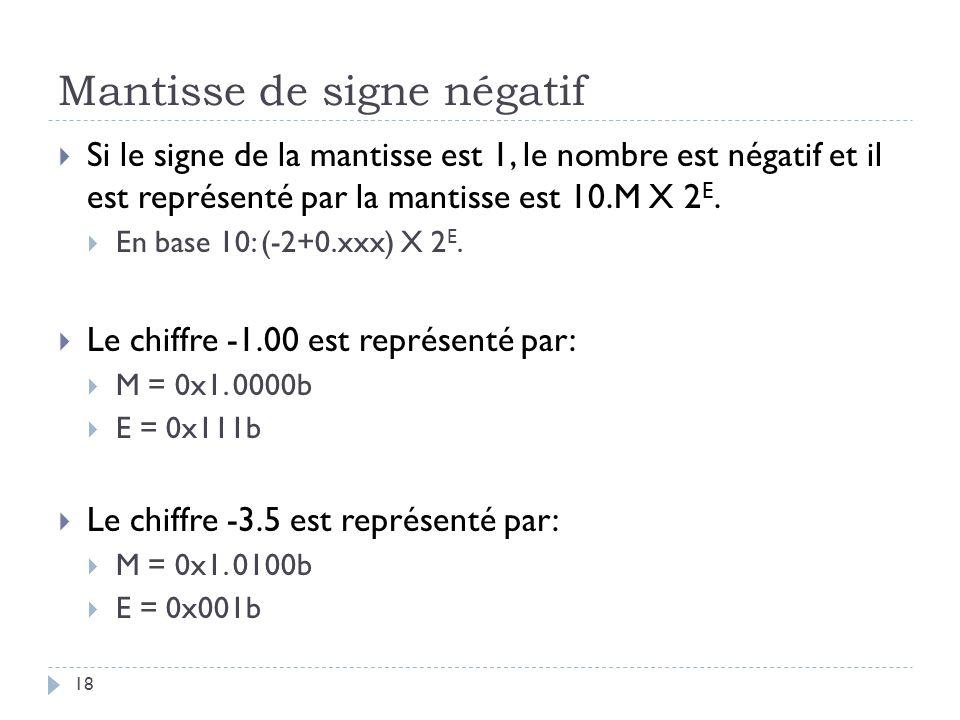 Mantisse de signe négatif Si le signe de la mantisse est 1, le nombre est négatif et il est représenté par la mantisse est 10.M X 2 E.