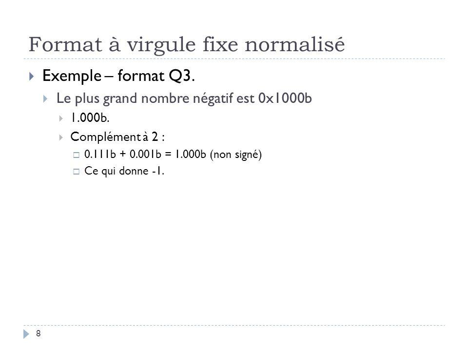 Format à virgule fixe normalisé Exemple – format Q3.