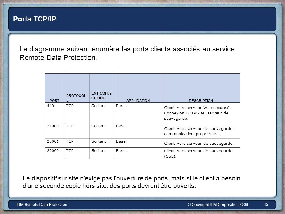 © Copyright IBM Corporation 2008IBM Remote Data Protection 15 Ports TCP/IP Le diagramme suivant énumère les ports clients associés au service Remote Data Protection.