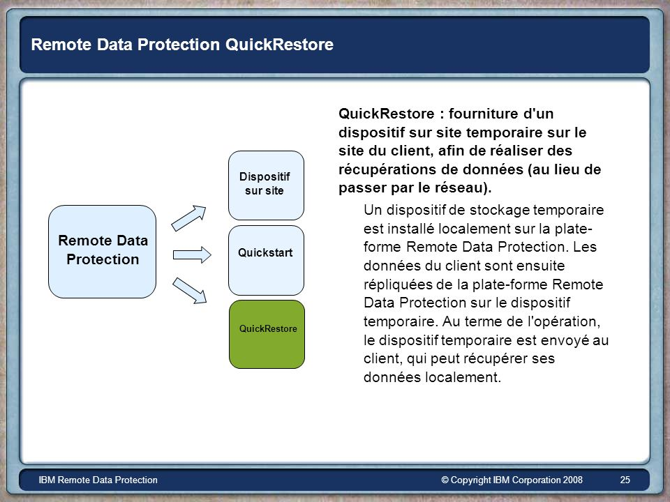 © Copyright IBM Corporation 2008IBM Remote Data Protection 25 Remote Data Protection QuickRestore QuickRestore : fourniture d'un dispositif sur site t