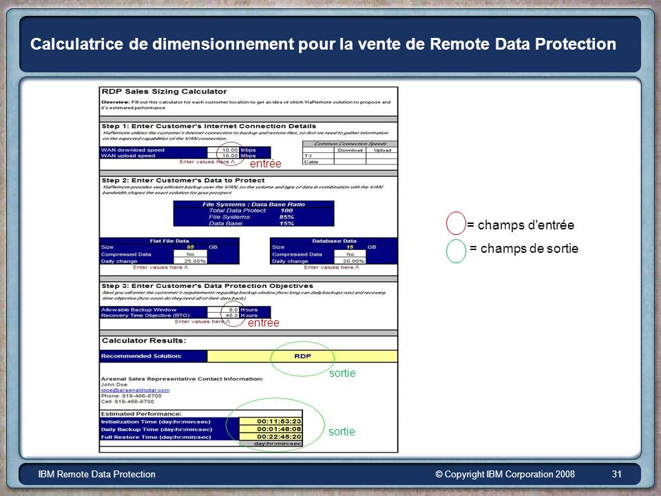 © Copyright IBM Corporation 2008IBM Remote Data Protection 31 Calculatrice de dimensionnement pour la vente de Remote Data Protection entrée sortie =
