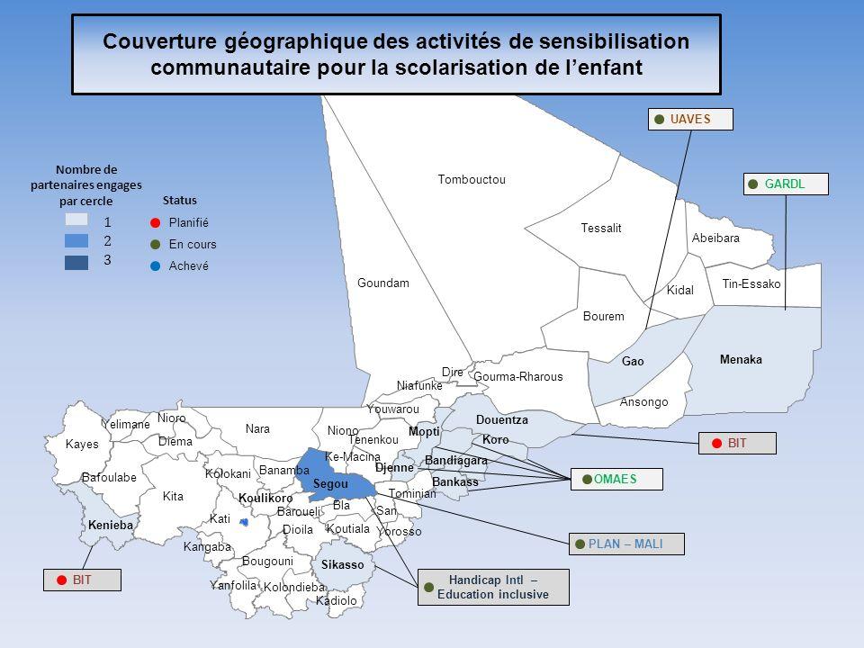Couverture géographique des activités de sensibilisation communautaire pour la scolarisation de lenfant PLAN – MALI OMAES GARDL UAVES 1 2 3 Nombre de