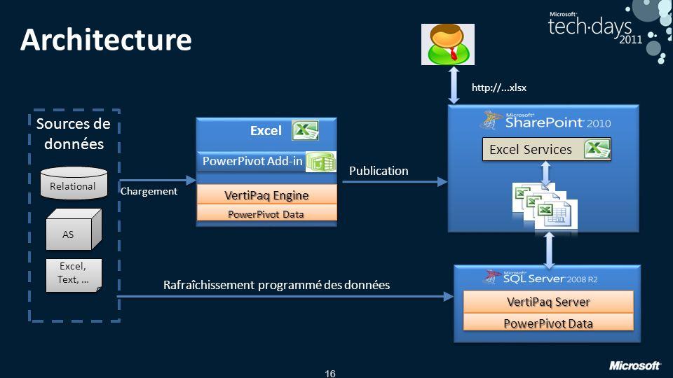 16 Architecture Sources de données Relational Publication http://...xlsx AS Excel, Text, … Excel PowerPivot Add-in VertiPaq Engine VertiPaq Server Exc