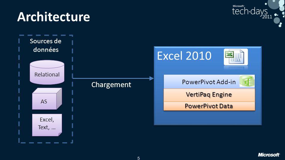 5 Architecture Sources de données Relational AS Excel, Text, … Excel 2010 PowerPivot Add-in VertiPaq Engine PowerPivot Data Chargement
