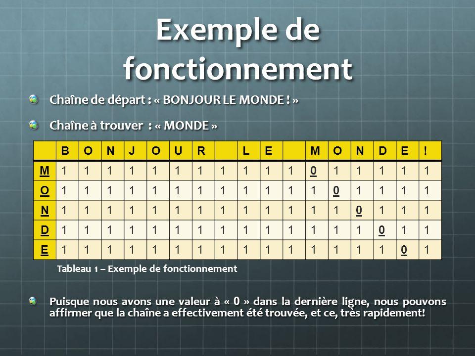 Exemple de fonctionnement Chaîne de départ : « BONJOUR LE MONDE ! » Chaîne à trouver : « MONDE » Puisque nous avons une valeur à « 0 » dans la dernièr
