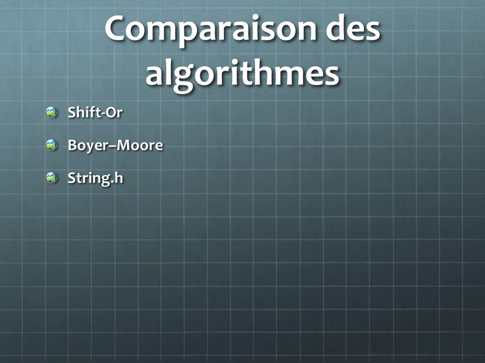 Comparaison des algorithmes Shift-OrBoyer–MooreString.h