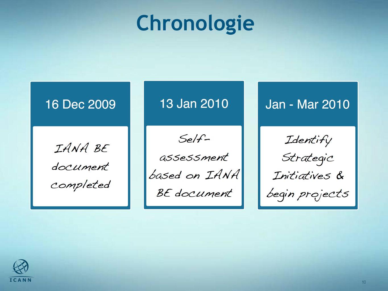 10 Chronologie