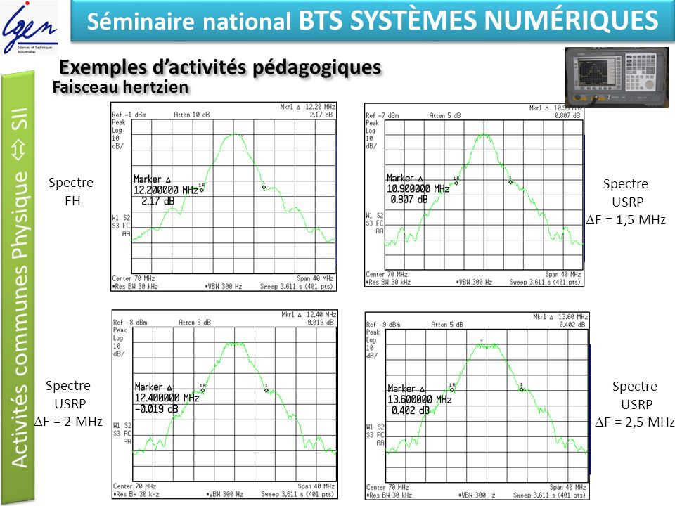 Eléments de constat Séminaire national BTS SYSTÈMES NUMÉRIQUES Faisceau hertzien Spectre FH Spectre USRP F = 1,5 MHz Spectre USRP F = 2 MHz Spectre USRP F = 2,5 MHz Exemples dactivités pédagogiques