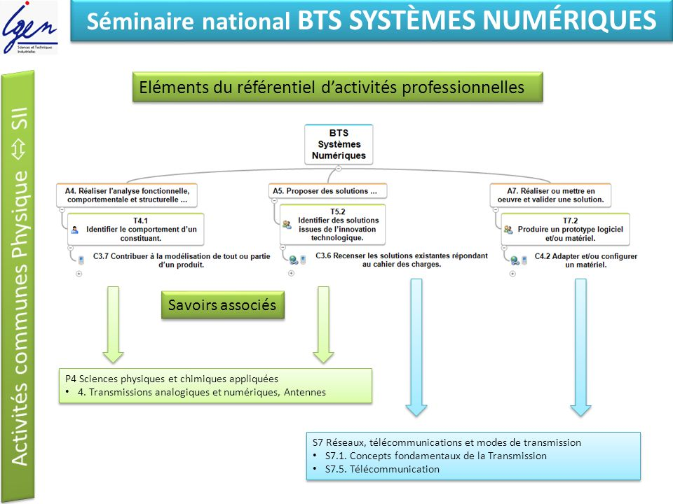Eléments de constat Séminaire national BTS SYSTÈMES NUMÉRIQUES Eléments du référentiel dactivités professionnelles Savoirs associés S7 Réseaux, téléco
