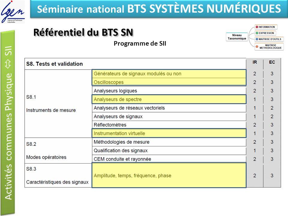 Eléments de constat Séminaire national BTS SYSTÈMES NUMÉRIQUES Synthèse