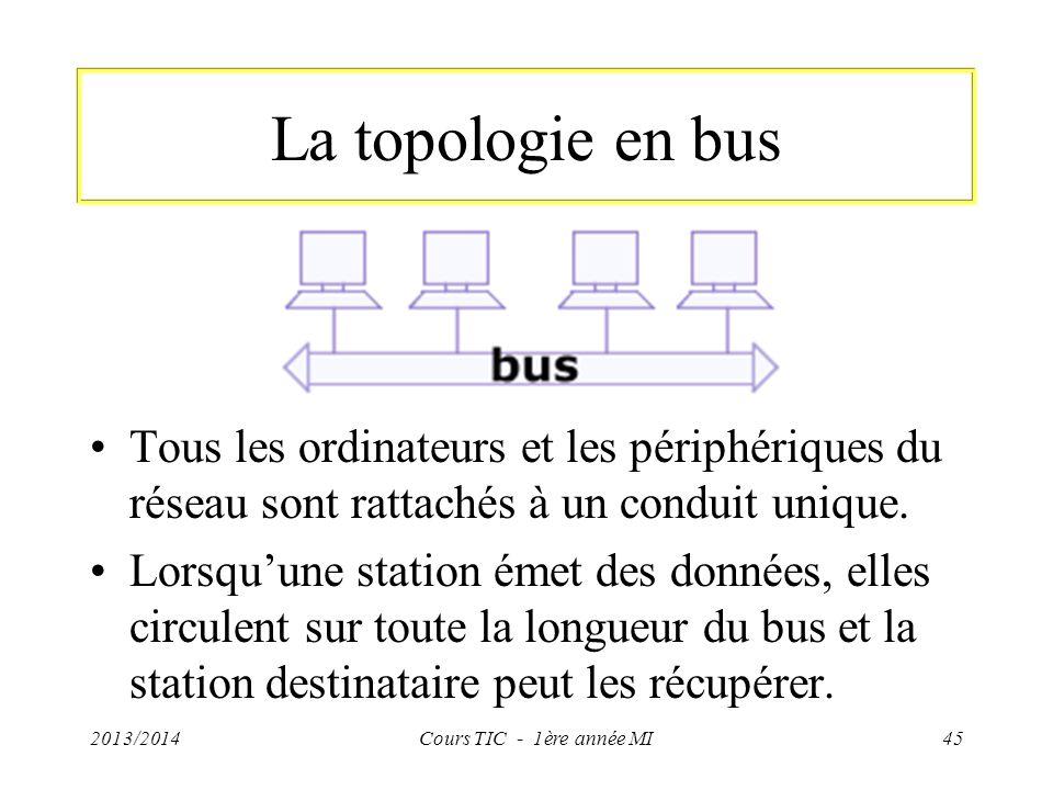 La topologie en bus Tous les ordinateurs et les périphériques du réseau sont rattachés à un conduit unique. Lorsquune station émet des données, elles