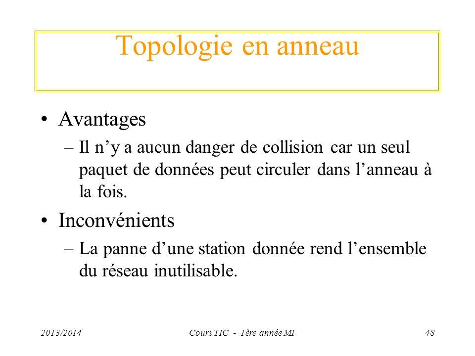 Topologie en anneau Avantages –Il ny a aucun danger de collision car un seul paquet de données peut circuler dans lanneau à la fois. Inconvénients –La